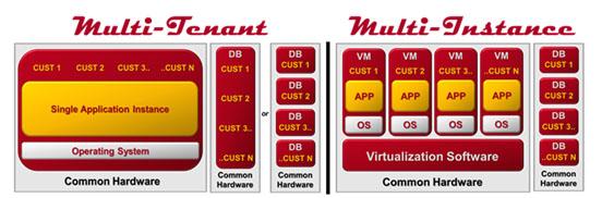 Oracle 12c Multitenant Demo